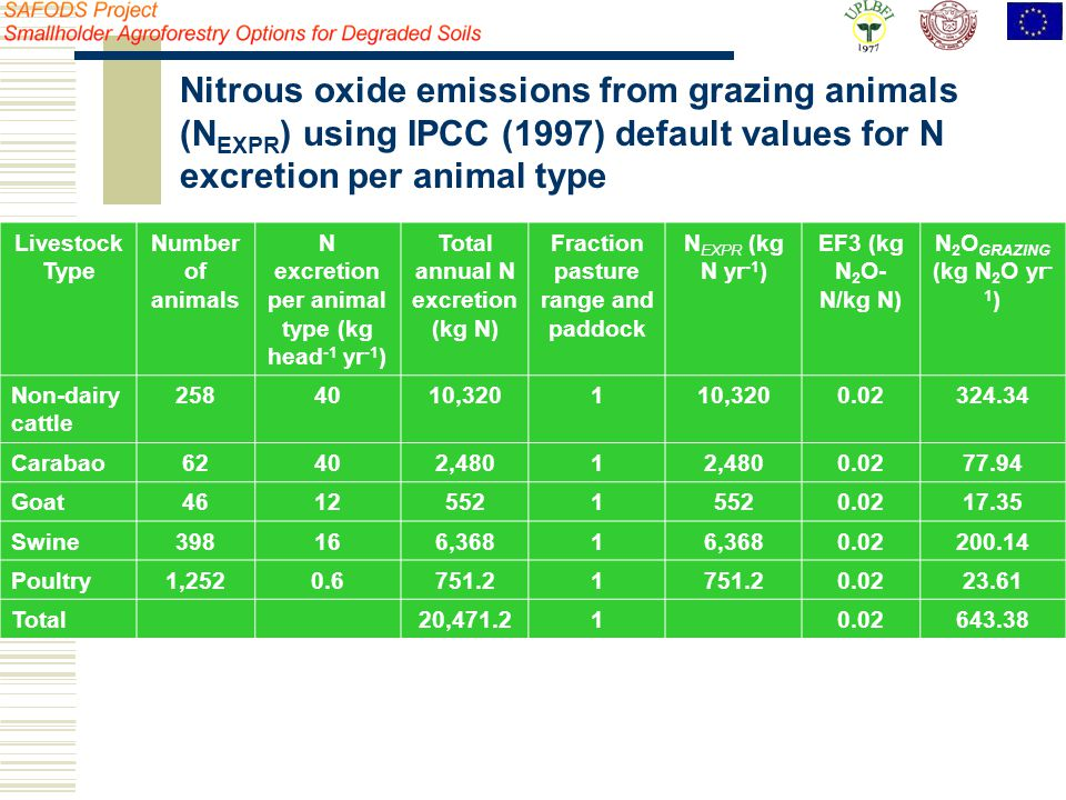 Livestock Type Number of animals N excretion per animal type (kg head -1 yr -1 ) Total annual N excretion (kg N) Fraction pasture range and paddock N EXPR (kg N yr -1 ) EF3 (kg N 2 O- N/kg N) N 2 O GRAZING (kg N 2 O yr - 1 ) Non-dairy cattle 2584010,3201 0.02324.34 Carabao62402,4801 0.0277.94 Goat46125521 0.0217.35 Swine398166,3681 0.02200.14 Poultry1,2520.6751.21 0.0223.61 Total20,471.210.02643.38 Nitrous oxide emissions from grazing animals (N EXPR ) using IPCC (1997) default values for N excretion per animal type