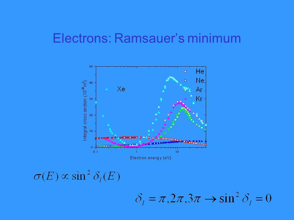 Electrons: Ramsauer's minimum