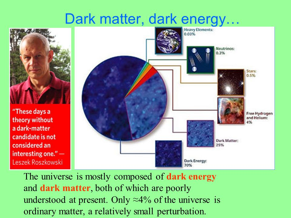 Dark matter, dark energy… The universe is mostly composed of dark energy and dark matter, both of which are poorly understood at present. Only ≈4% of