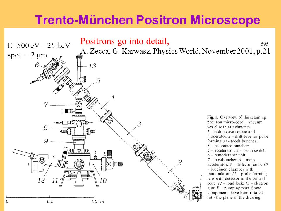Trento-München Positron Microscope E=500 eV – 25 keV spot = 2 μm Positrons go into detail, A. Zecca, G. Karwasz, Physics World, November 2001, p.21