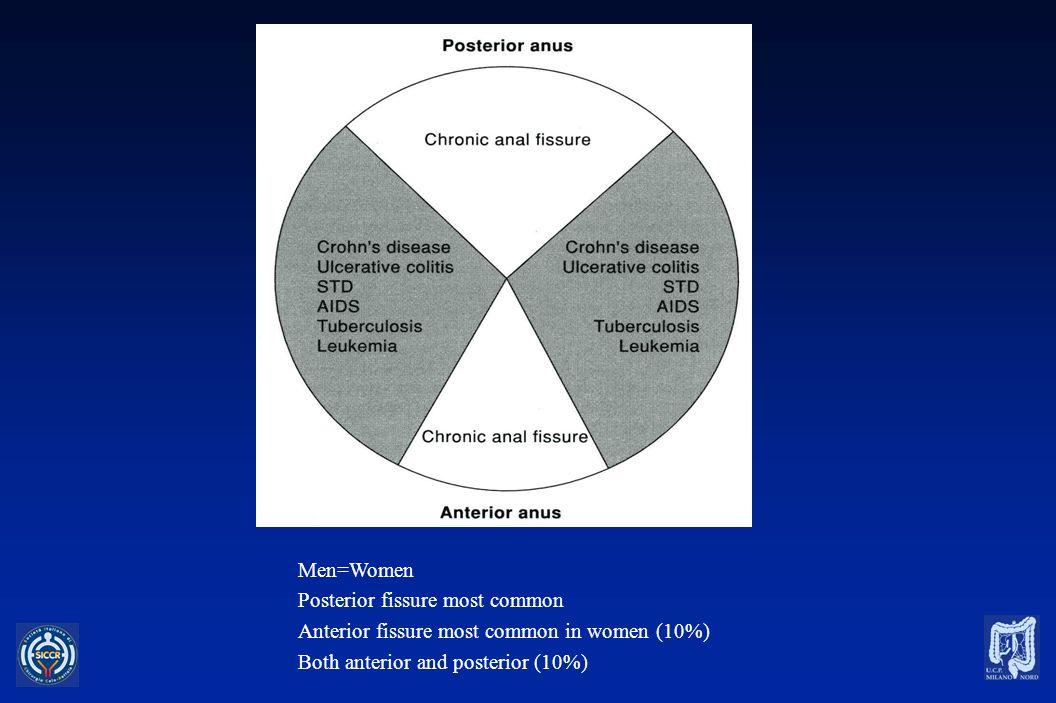 ANAL FISSURE - TREATMENT ACUTE FISSUREMEDICAL TREATMENT CHRONIC FISSURESURGICAL TREATMENT
