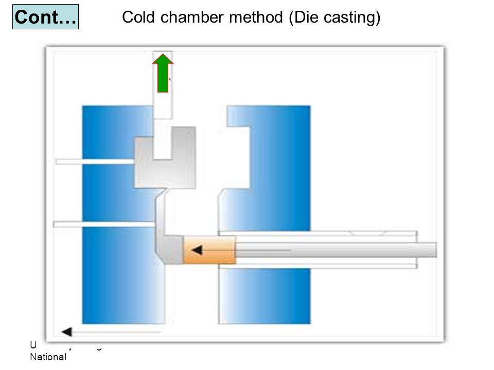 University Tenaga National Lecturer: Habeeb Al-Ani Cont… Cold chamber method (Die casting)