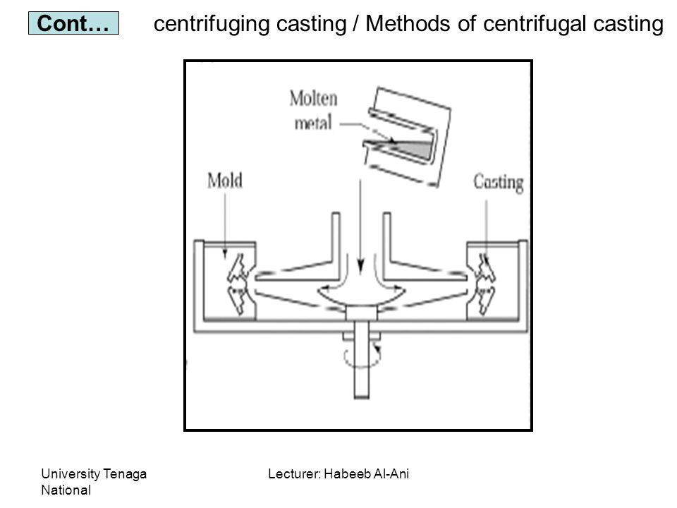 University Tenaga National Lecturer: Habeeb Al-Ani centrifuging casting Cont… / Methods of centrifugal casting
