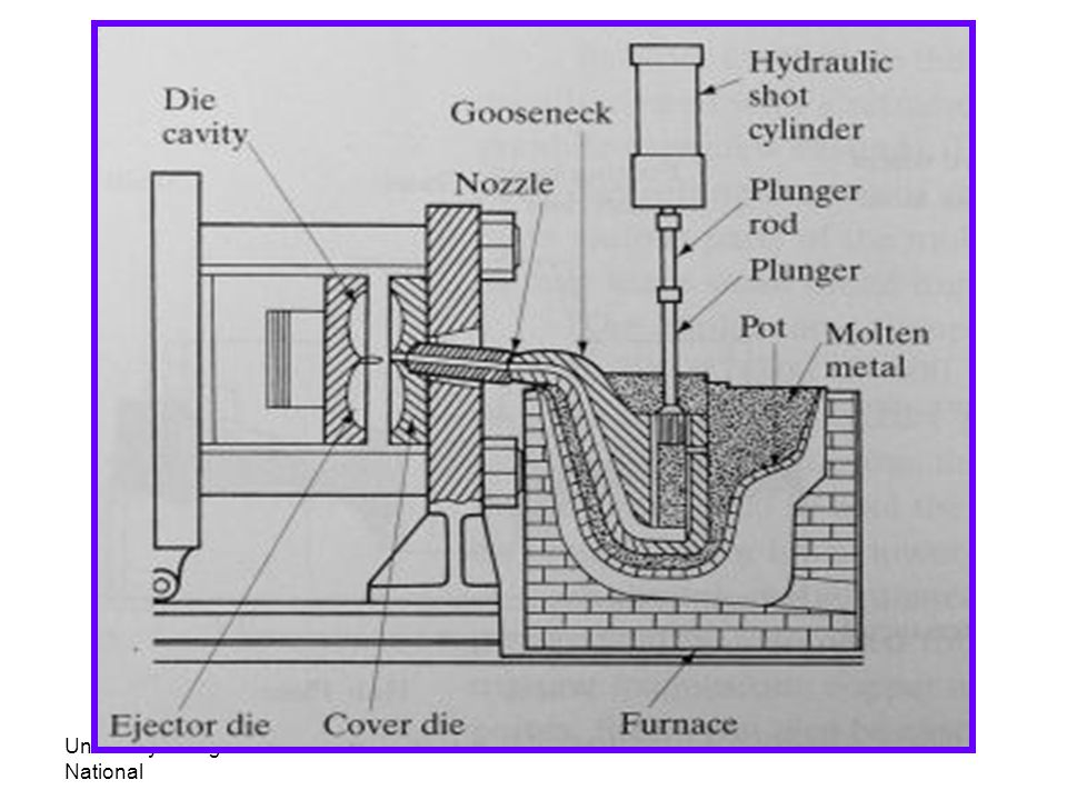 University Tenaga National Lecturer: Habeeb Al-Ani Principle Cont… T he metals are not molten in a self- contained pot ladle the molten metal is poured in a cavity before the plunger.