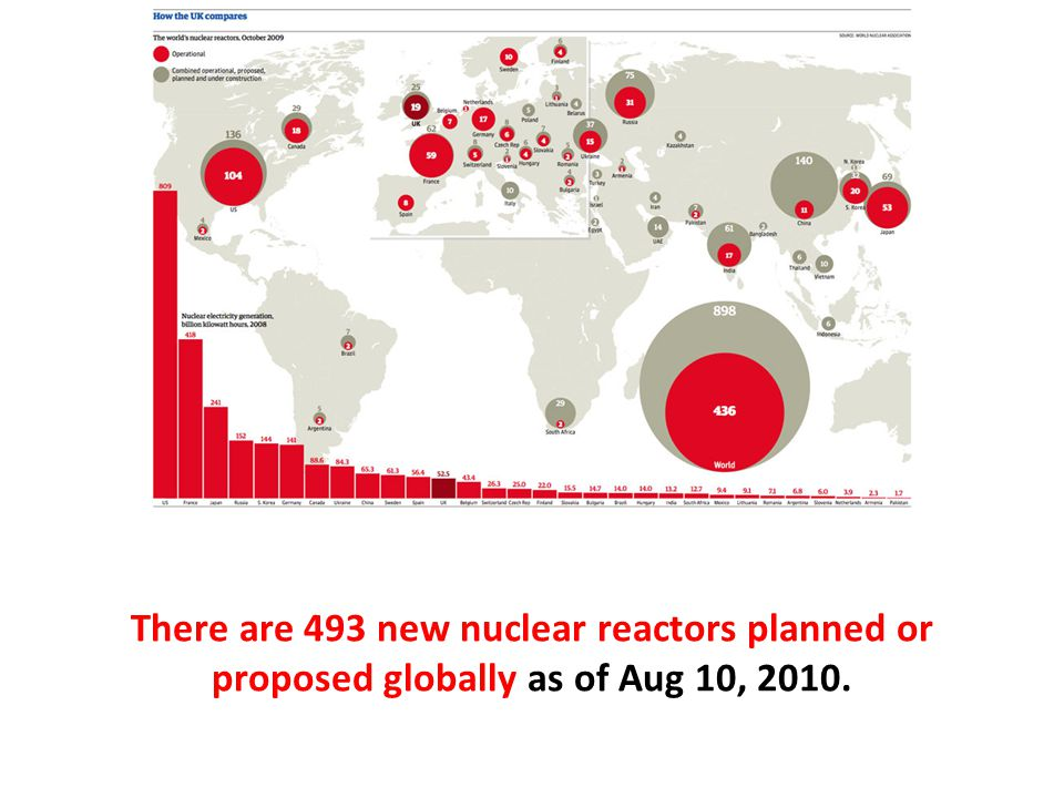 There are 493 new nuclear reactors planned or proposed globally as of Aug 10, 2010.