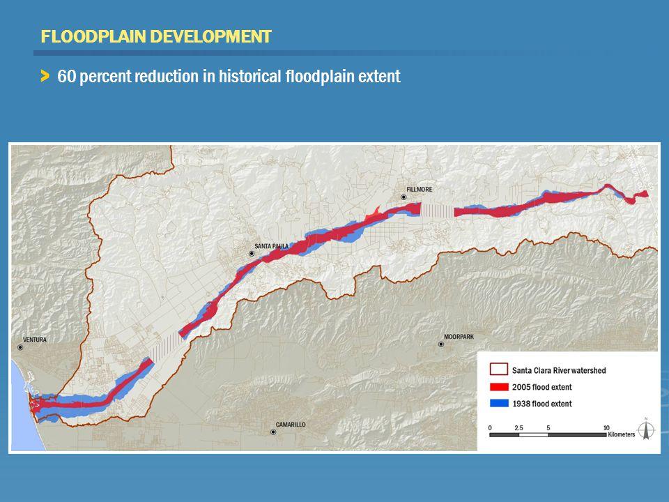 FLOODPLAIN DEVELOPMENT > 60 percent reduction in historical floodplain extent