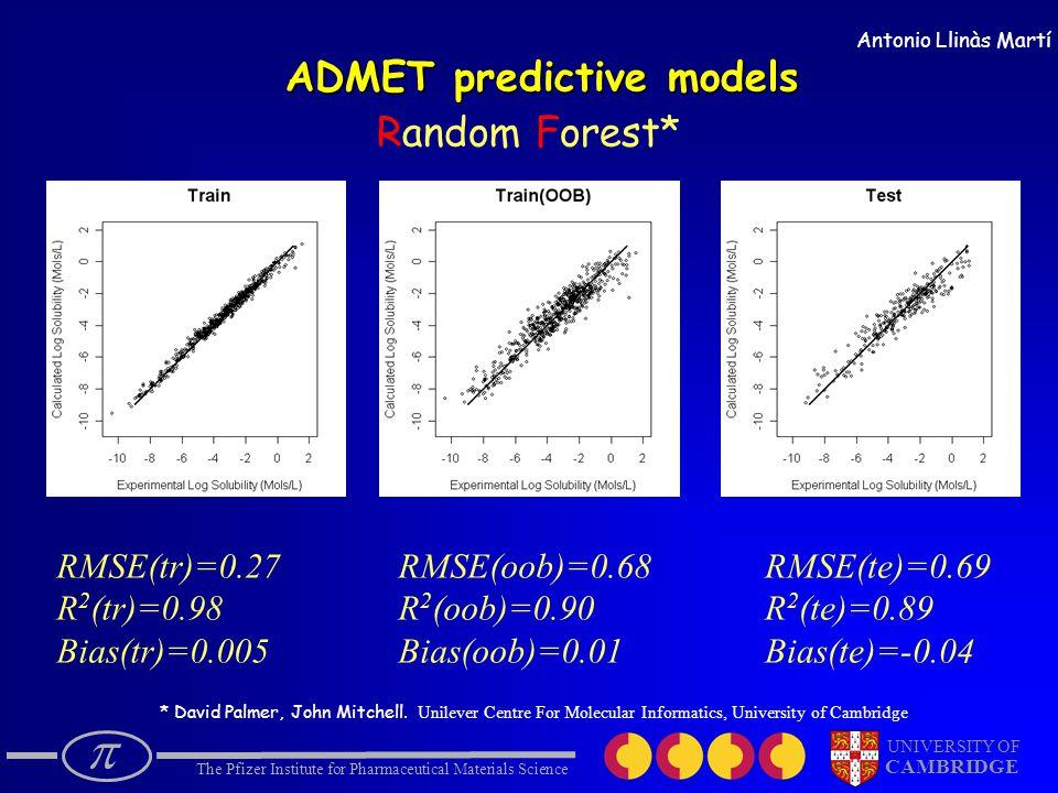  The Pfizer Institute for Pharmaceutical Materials Science UNIVERSITY OF CAMBRIDGE Random Forest* RMSE(te)=0.69 R 2 (te)=0.89 Bias(te)=-0.04 RMSE(tr)=0.27 R 2 (tr)=0.98 Bias(tr)=0.005 RMSE(oob)=0.68 R 2 (oob)=0.90 Bias(oob)=0.01 ADMET predictive models Antonio Llinàs Martí * David Palmer, John Mitchell.