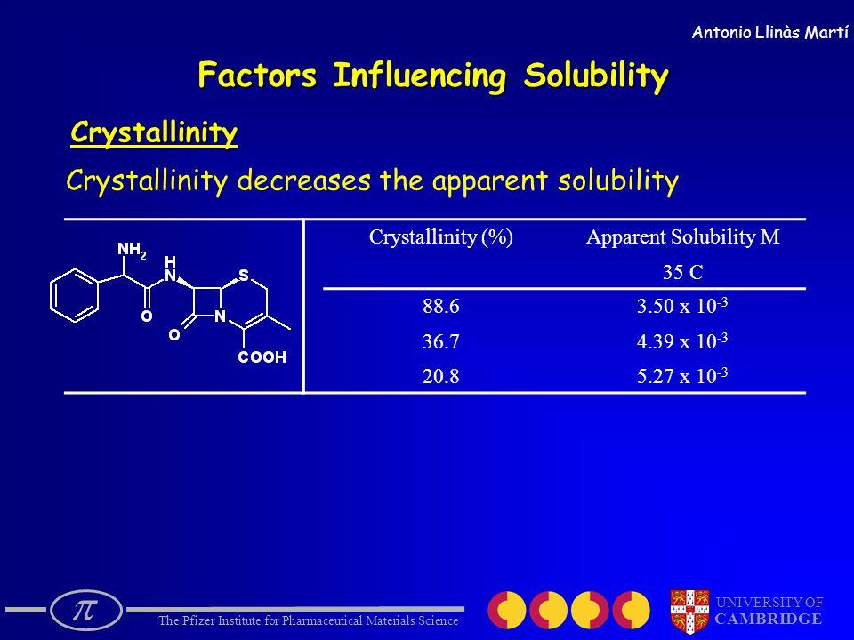  The Pfizer Institute for Pharmaceutical Materials Science UNIVERSITY OF CAMBRIDGE Antonio Llinàs Martí Factors Influencing Solubility Crystallinity Crystallinity decreases the apparent solubility Crystallinity (%)Apparent Solubility M 35 C 88.6 36.7 20.8 3.50 x 10 -3 4.39 x 10 -3 5.27 x 10 -3