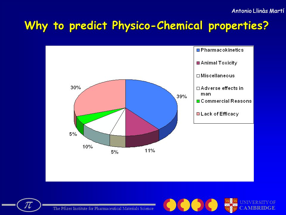  The Pfizer Institute for Pharmaceutical Materials Science UNIVERSITY OF CAMBRIDGE Antonio Llinàs Martí Why to predict Physico-Chemical properties