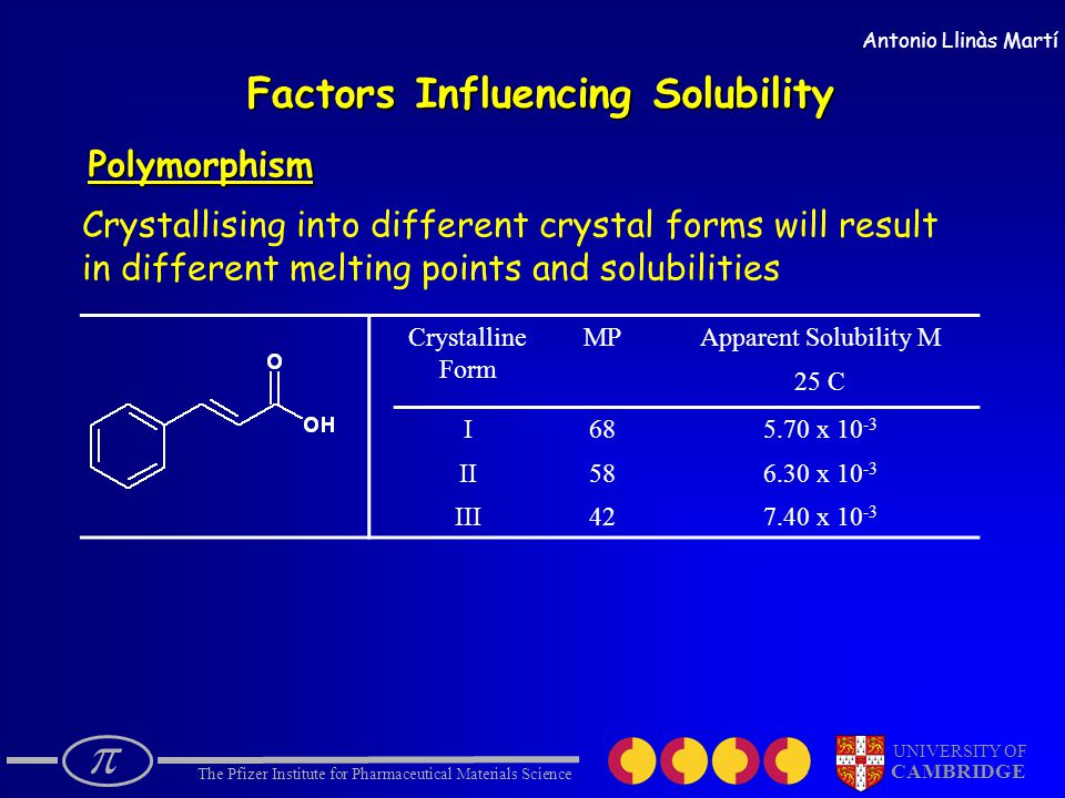  The Pfizer Institute for Pharmaceutical Materials Science UNIVERSITY OF CAMBRIDGE Antonio Llinàs Martí Factors Influencing Solubility Polymorphism Crystallising into different crystal forms will result in different melting points and solubilities Crystalline Form MPApparent Solubility M 25 C I II III 68 58 42 5.70 x 10 -3 6.30 x 10 -3 7.40 x 10 -3