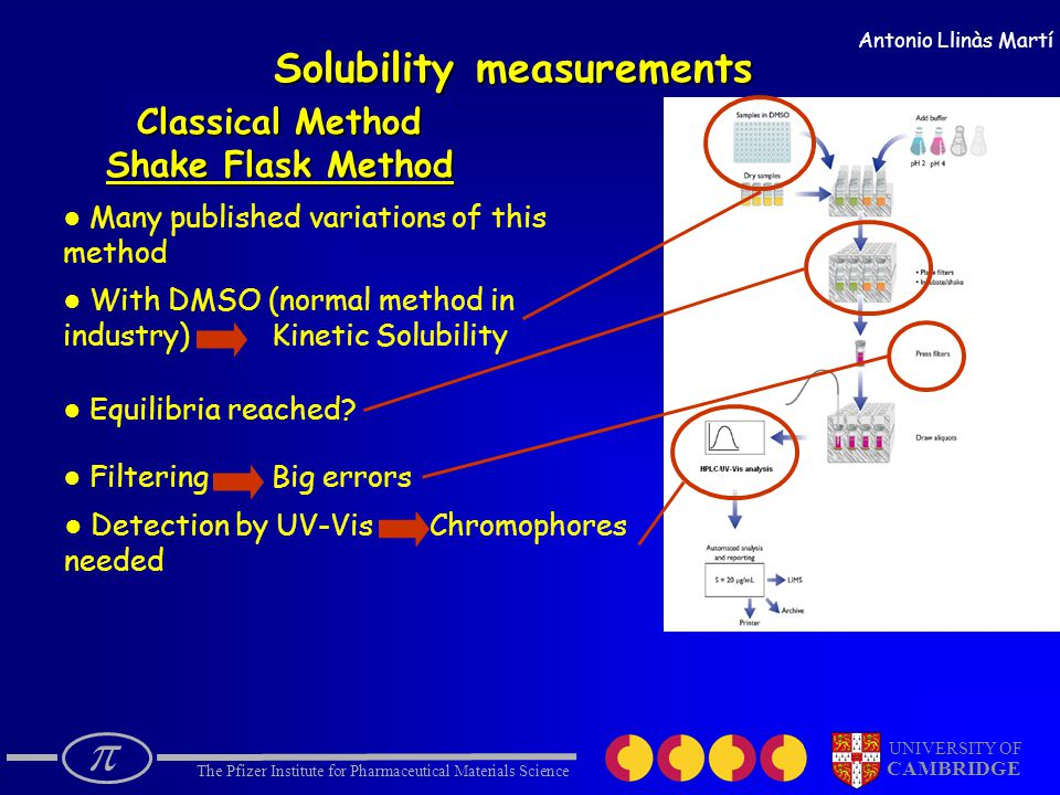  The Pfizer Institute for Pharmaceutical Materials Science UNIVERSITY OF CAMBRIDGE Antonio Llinàs Martí Solubility measurements Classical Method Shake Flask Method ● Many published variations of this method ● With DMSO (normal method in industry) Kinetic Solubility ● Equilibria reached.