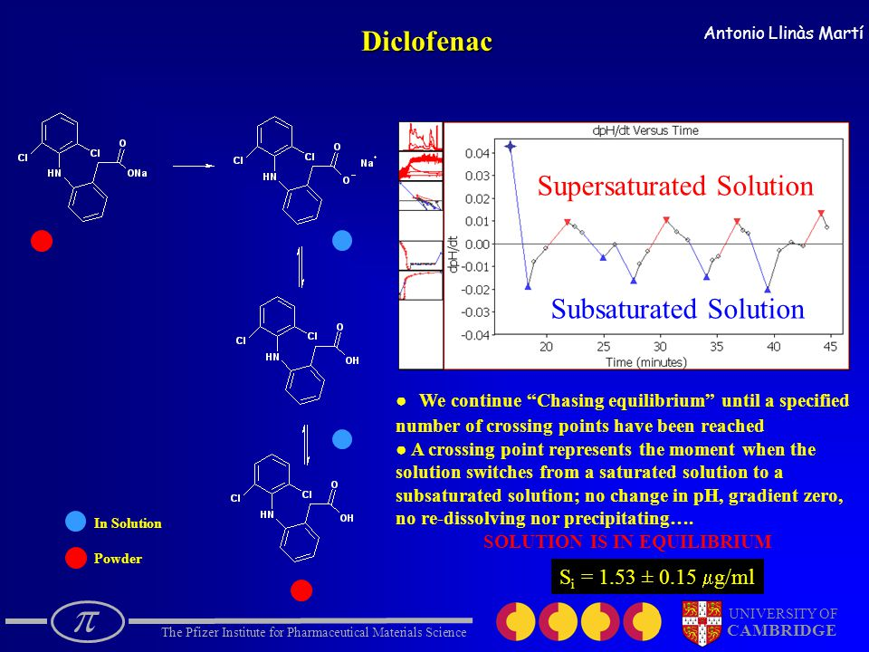  The Pfizer Institute for Pharmaceutical Materials Science UNIVERSITY OF CAMBRIDGE Antonio Llinàs Martí In Solution PowderDiclofenac ● We continue Chasing equilibrium until a specified number of crossing points have been reached ● A crossing point represents the moment when the solution switches from a saturated solution to a subsaturated solution; no change in pH, gradient zero, no re-dissolving nor precipitating….
