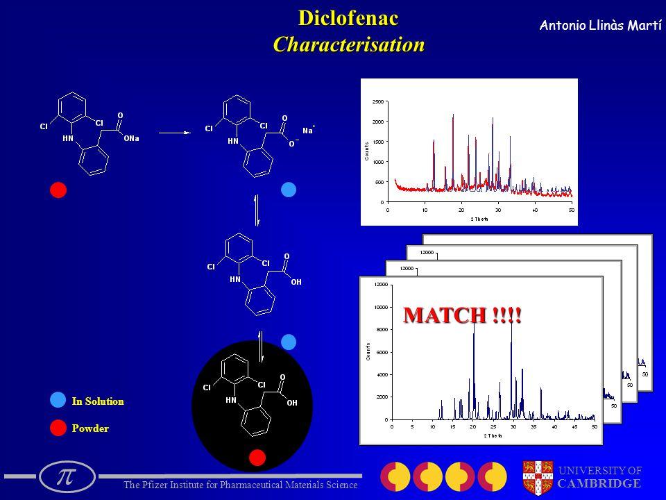  The Pfizer Institute for Pharmaceutical Materials Science UNIVERSITY OF CAMBRIDGE Antonio Llinàs Martí In Solution PowderDiclofenacCharacterisation MATCH !!!!