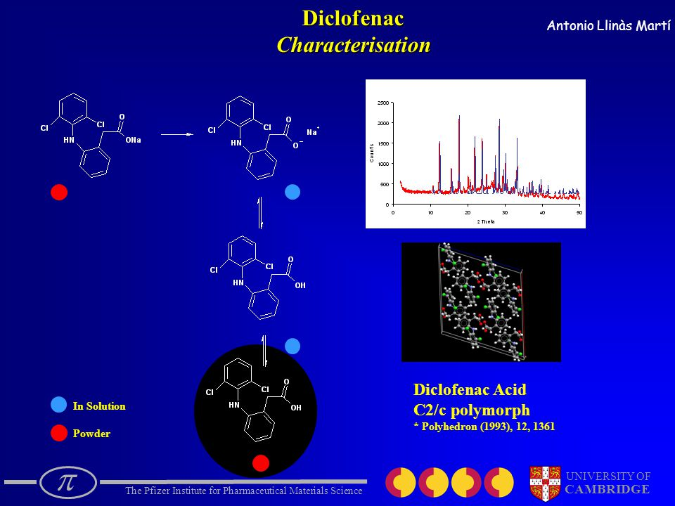  The Pfizer Institute for Pharmaceutical Materials Science UNIVERSITY OF CAMBRIDGE Antonio Llinàs Martí In Solution PowderDiclofenacCharacterisation Diclofenac Acid C2/c polymorph * Polyhedron (1993), 12, 1361