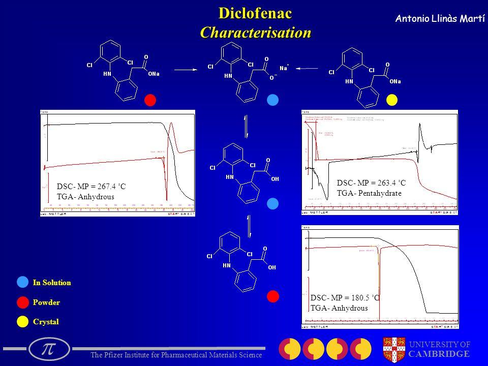  The Pfizer Institute for Pharmaceutical Materials Science UNIVERSITY OF CAMBRIDGE Antonio Llinàs Martí In Solution Powder CrystalDiclofenacCharacterisation DSC- MP = 267.4 ˚C TGA- Anhydrous DSC- MP = 263.4 ˚C TGA- Pentahydrate DSC- MP = 180.5 ˚C TGA- Anhydrous