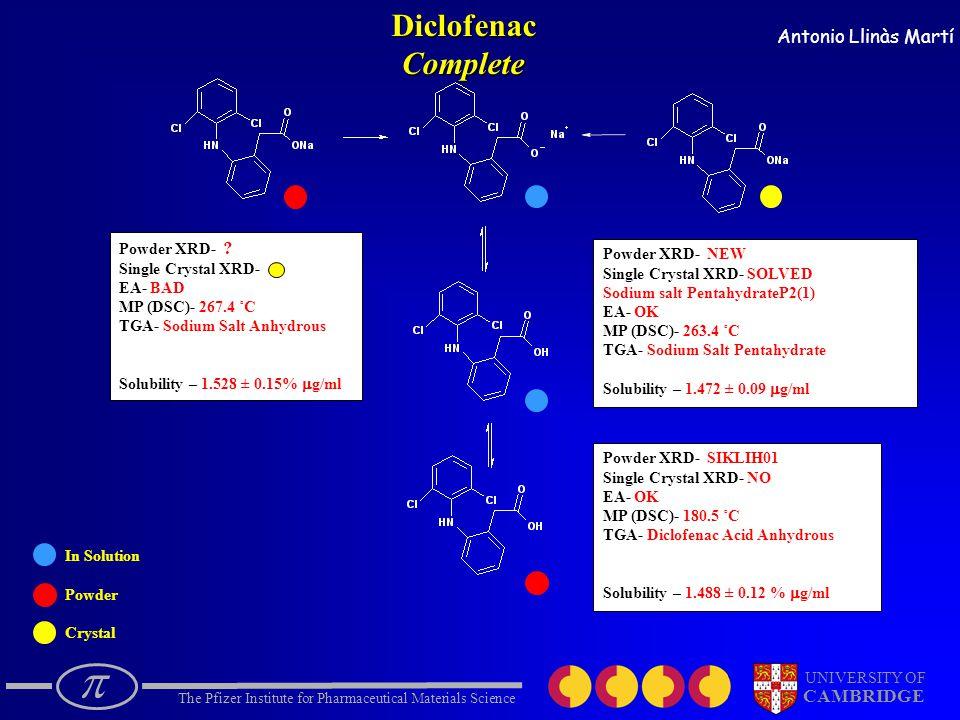  The Pfizer Institute for Pharmaceutical Materials Science UNIVERSITY OF CAMBRIDGE Antonio Llinàs Martí In Solution Powder CrystalDiclofenacComplete Powder XRD- .