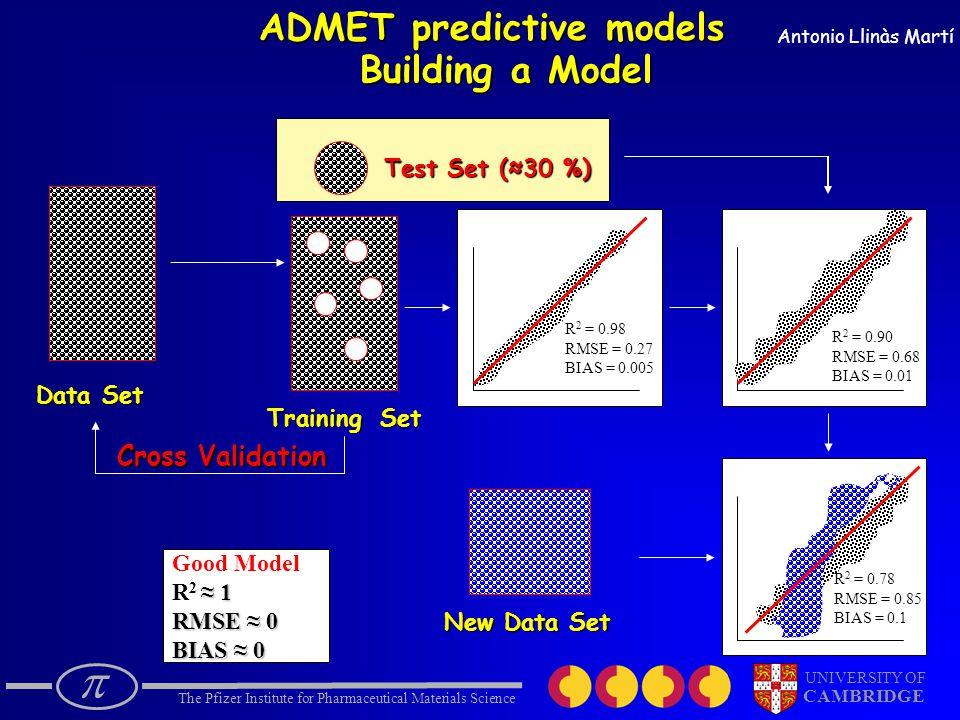  The Pfizer Institute for Pharmaceutical Materials Science UNIVERSITY OF CAMBRIDGE Antonio Llinàs Martí ADMET predictive models Data Set Training Set Test Set (≈30 %) New Data Set Good Model ≈ 1 R 2 ≈ 1 RMSE ≈ 0 BIAS ≈ 0 0.98 R 2 = 0.98 RMSE = 0.27 BIAS = 0.005 0.90 R 2 = 0.90 RMSE = 0.68 BIAS = 0.01 0.78 R 2 = 0.78 RMSE = 0.85 BIAS = 0.1 Building a Model Cross Validation