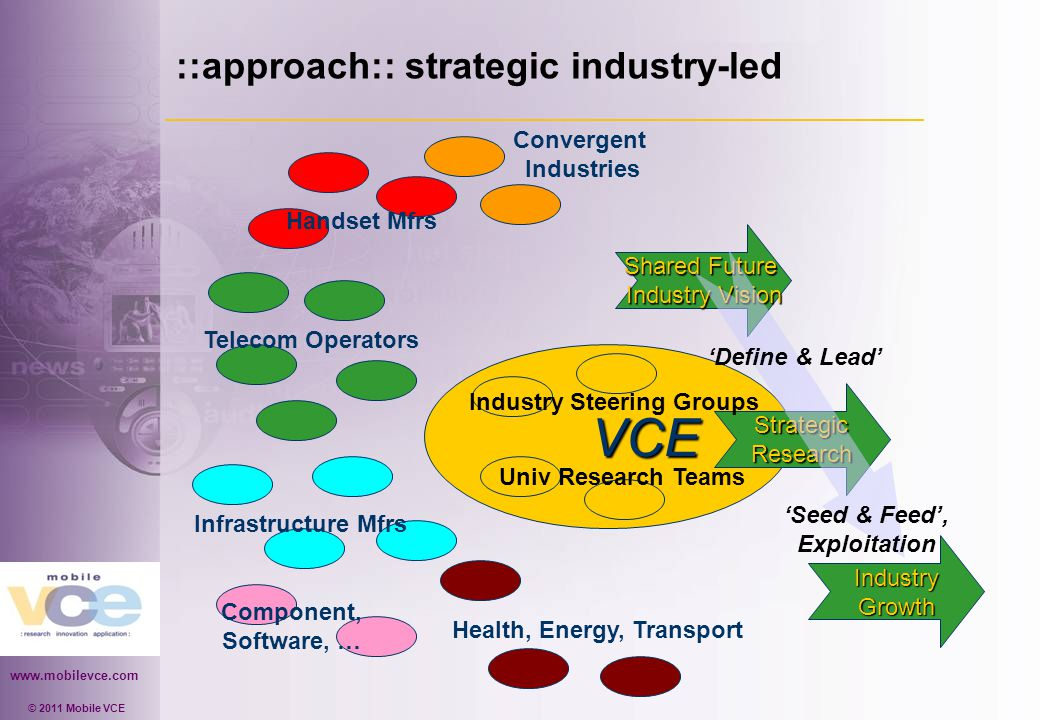 www.mobilevce.com © 2011 Mobile VCE ::approach:: strategic industry-led VCE VCE Telecom Operators Handset Mfrs Infrastructure Mfrs Component, Software, … Convergent Industries IndustryGrowth Shared Future Industry Vision StrategicResearch Univ Research Teams Industry Steering Groups 'Define & Lead' 'Seed & Feed', Exploitation Health, Energy, Transport