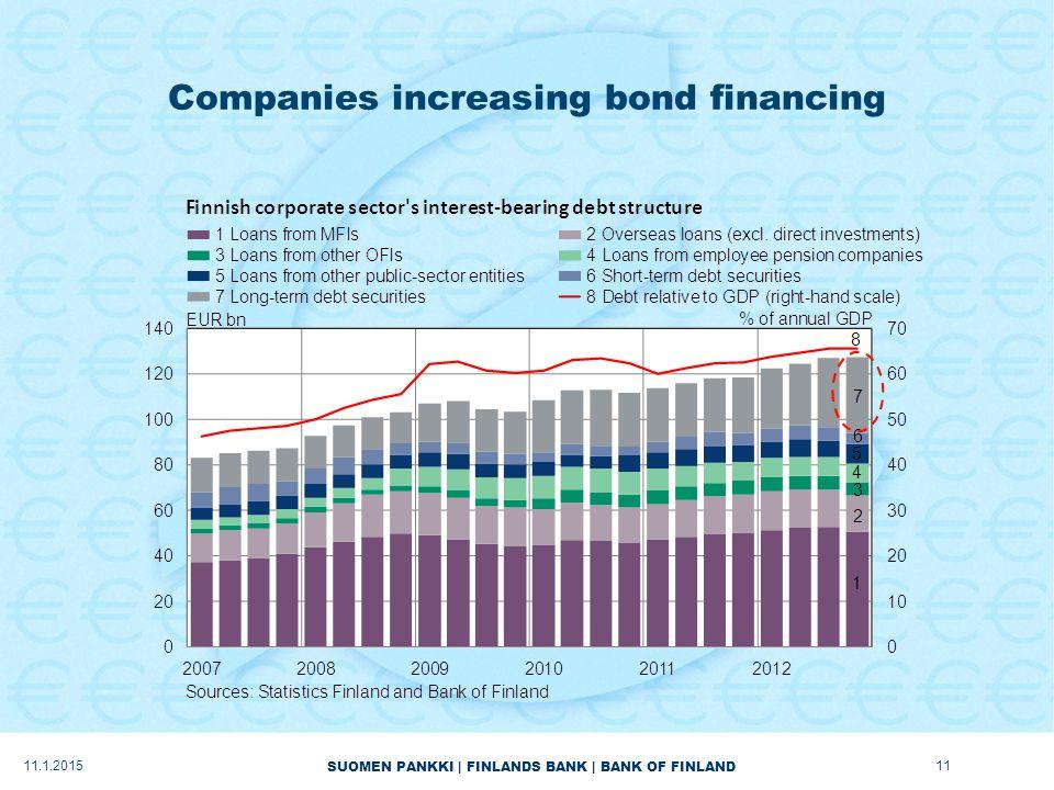 SUOMEN PANKKI | FINLANDS BANK | BANK OF FINLAND Companies increasing bond financing 11.1.201511