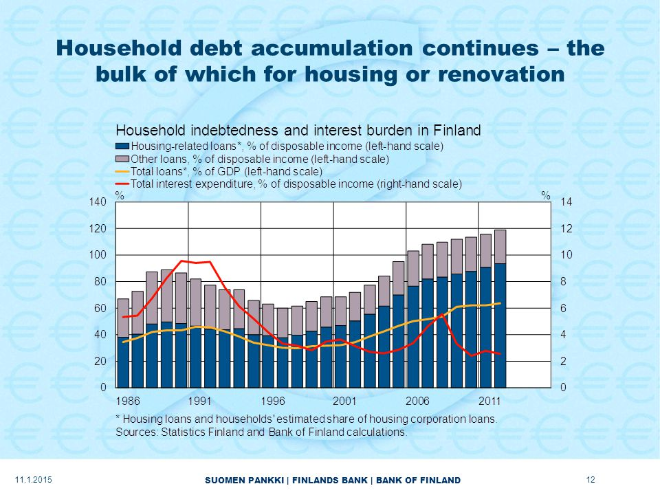 SUOMEN PANKKI | FINLANDS BANK | BANK OF FINLAND Household debt accumulation continues – the bulk of which for housing or renovation 11.1.201512