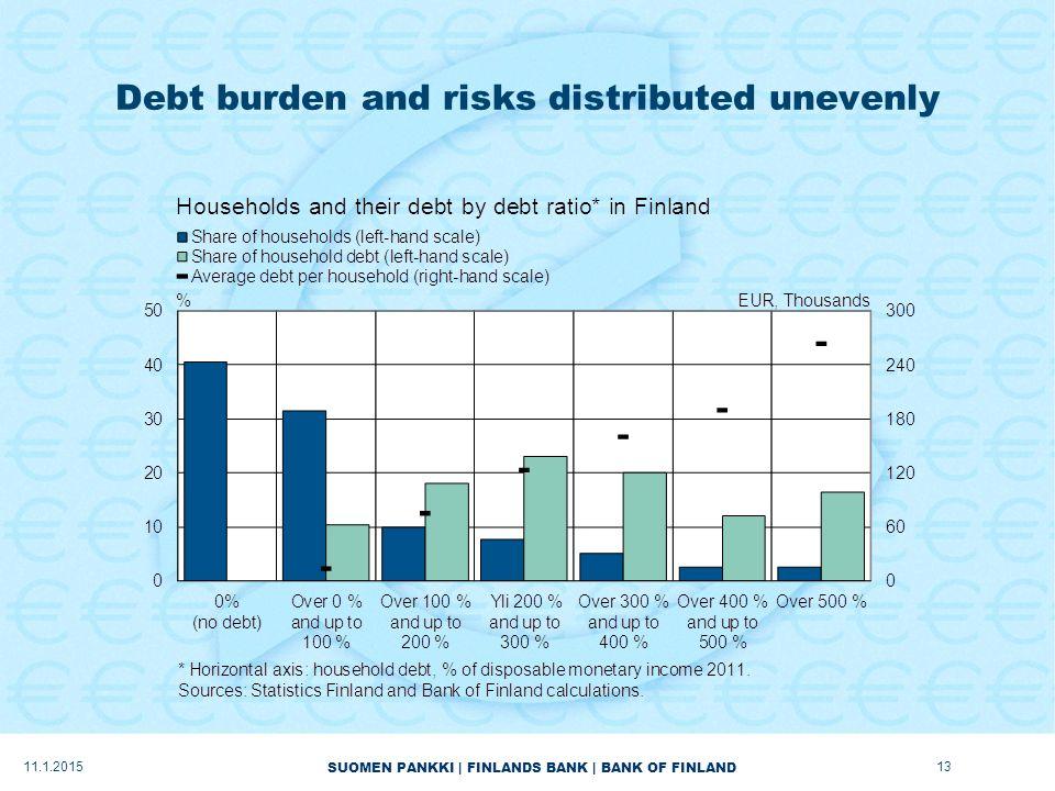 SUOMEN PANKKI | FINLANDS BANK | BANK OF FINLAND Debt burden and risks distributed unevenly 11.1.201513