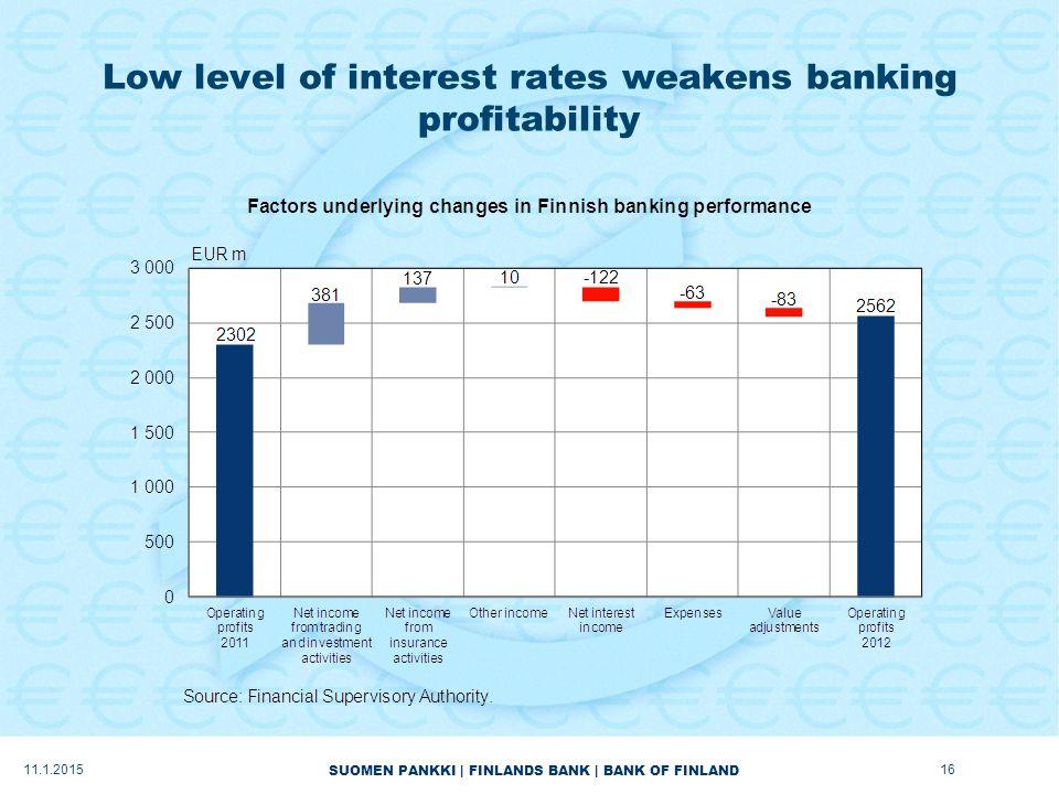 SUOMEN PANKKI | FINLANDS BANK | BANK OF FINLAND Low level of interest rates weakens banking profitability 11.1.201516