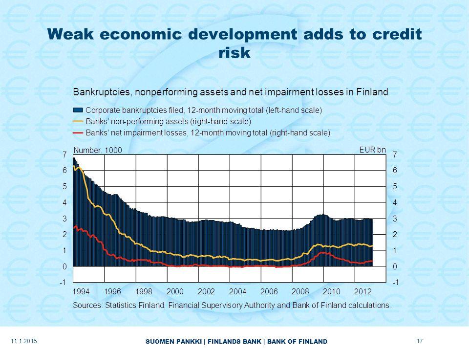 SUOMEN PANKKI | FINLANDS BANK | BANK OF FINLAND Weak economic development adds to credit risk 11.1.201517