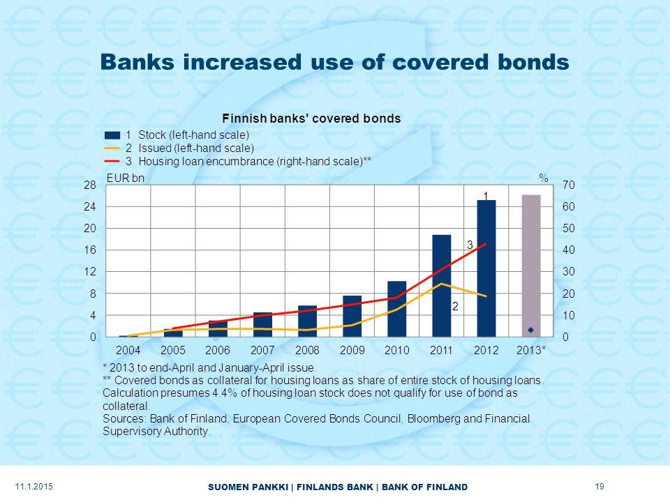 SUOMEN PANKKI | FINLANDS BANK | BANK OF FINLAND Banks increased use of covered bonds 11.1.201519