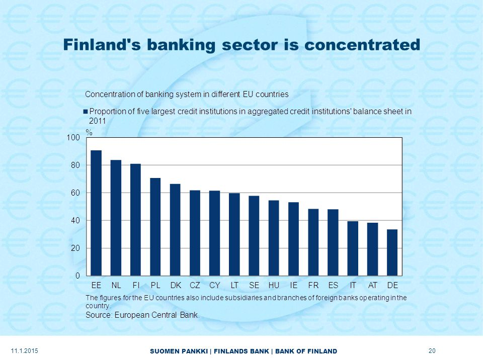 SUOMEN PANKKI | FINLANDS BANK | BANK OF FINLAND Finland s banking sector is concentrated 11.1.201520