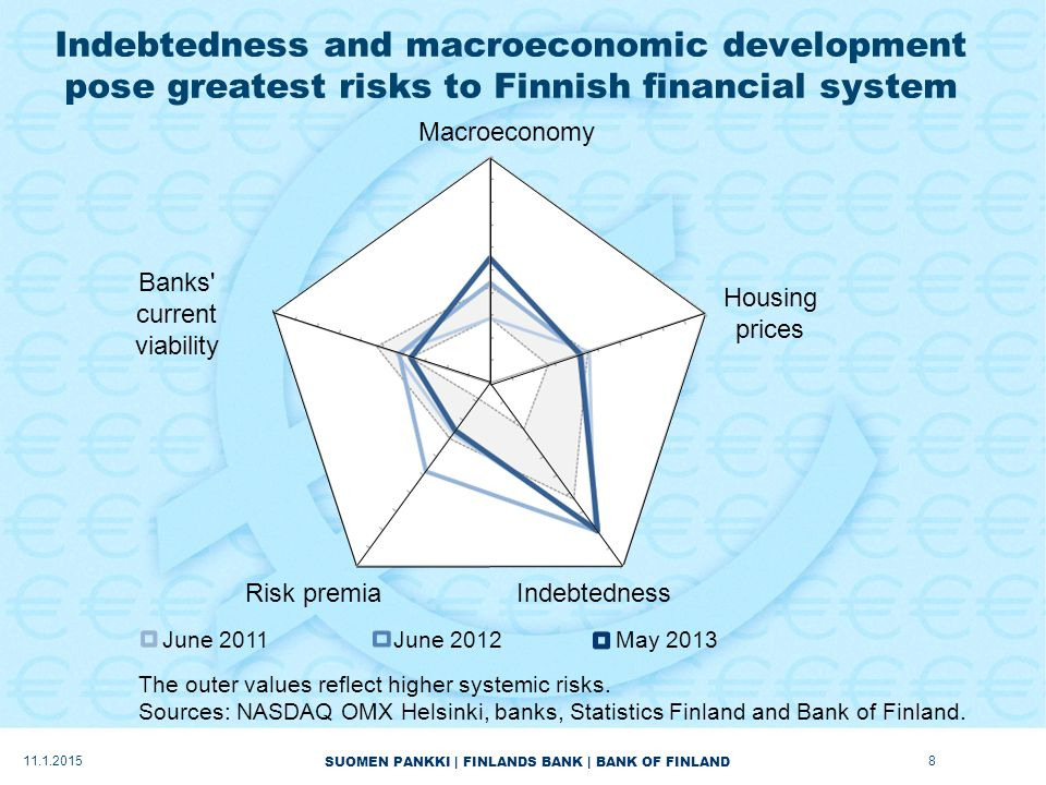 SUOMEN PANKKI | FINLANDS BANK | BANK OF FINLAND Indebtedness and macroeconomic development pose greatest risks to Finnish financial system Banks current viability Macroeconomy Housing prices IndebtednessRisk premia June 2011June 2012May 2013 The outer values reflect higher systemic risks.