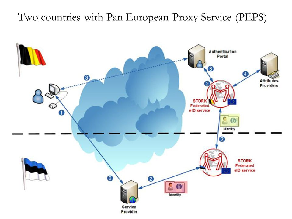 Two countries with Pan European Proxy Service (PEPS)