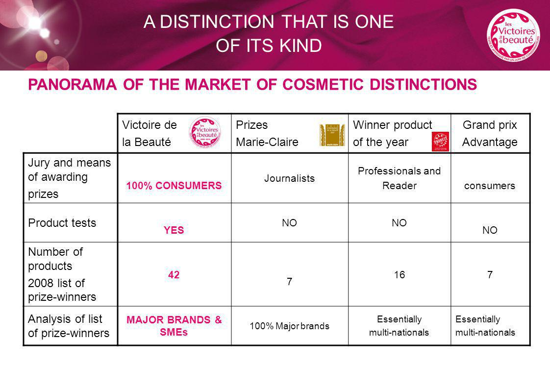 A DISTINCTION THAT IS ONE OF ITS KIND PANORAMA OF THE MARKET OF COSMETIC DISTINCTIONS Victoire de la Beauté Prizes Marie-Claire Winner product of the year Grand prix Advantage Jury and means of awarding prizes 100% CONSUMERS Journalists Professionals and Readerconsumers Product tests YES NO Number of products 2008 list of prize-winners 42 7 167 Analysis of list of prize-winners MAJOR BRANDS & SMEs 100% Major brands Essentially multi-nationals Essentially multi-nationals