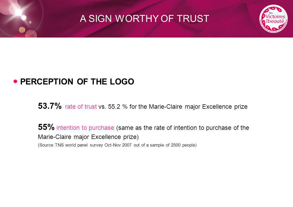 A SIGN WORTHY OF TRUST ● PERCEPTION OF THE LOGO 53.7% rate of trust vs.