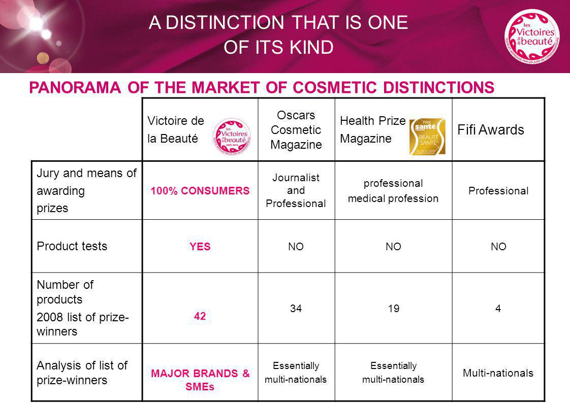 PANORAMA OF THE MARKET OF COSMETIC DISTINCTIONS Victoire de la Beauté Oscars Cosmetic Magazine Health Prize Magazine Fifi Awards Jury and means of awa