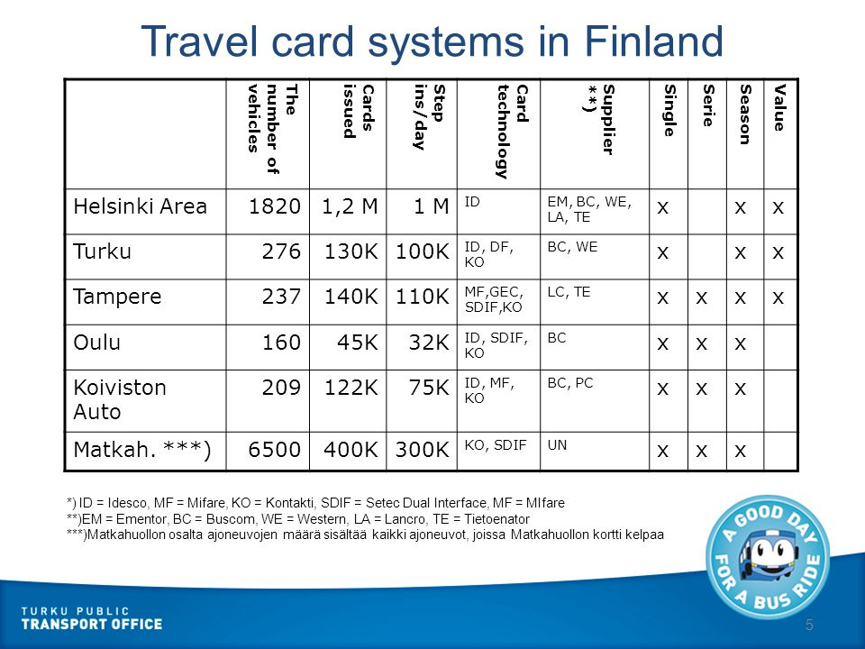 6 Volumes Tampere Region  In use since 1995/(2000)  400 buses  150,000 cards in use  50 selling points  110,000 boarding/day  25 million journeys/year  Mifare 1K cards (+ Matkahuolto´s contact card) Turku Region  In use since 1996/(2000)  300 buses  110,000 cards in use  4 selling points  100,000 boarding/day  24 million journeys/year  Desfire 4K cards (+ Matkahuolto´s contact card)