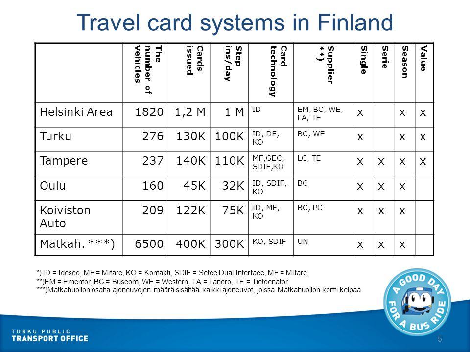 5 Travel card systems in Finland Thenumber ofvehiclesCardsissuedStepins/dayCardtechnologySupplier**)SingleSerieSeasonValue Helsinki Area18201,2 M1 M IDEM, BC, WE, LA, TE xxx Turku276130K100K ID, DF, KO BC, WE xxx Tampere237140K110K MF,GEC, SDIF,KO LC, TE xxxx Oulu16045K32K ID, SDIF, KO BC xxx Koiviston Auto 209122K75K ID, MF, KO BC, PC xxx Matkah.