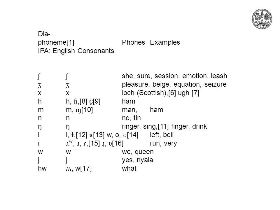 Dia- phoneme[1]PhonesExamples IPA: English Consonants ʃʃ she, sure, session, emotion, leash ʒʒ pleasure, beige, equation, seizure xxloch (Scottish),[6] ugh [7] hh, ɦ,[8] ç[9]ham mm, ɱ [10]man, ham nnno, tin ŋŋringer, sing,[11] finger, drink ll, ɫ,[12] ɤ [13] w, o, ʊ [14]left, bell r ɹʷ, ɹ, ɾ,[15] ɻ, ʋ [16]run, very wwwe, queen jjyes, nyala hw ʍ, w[17]what