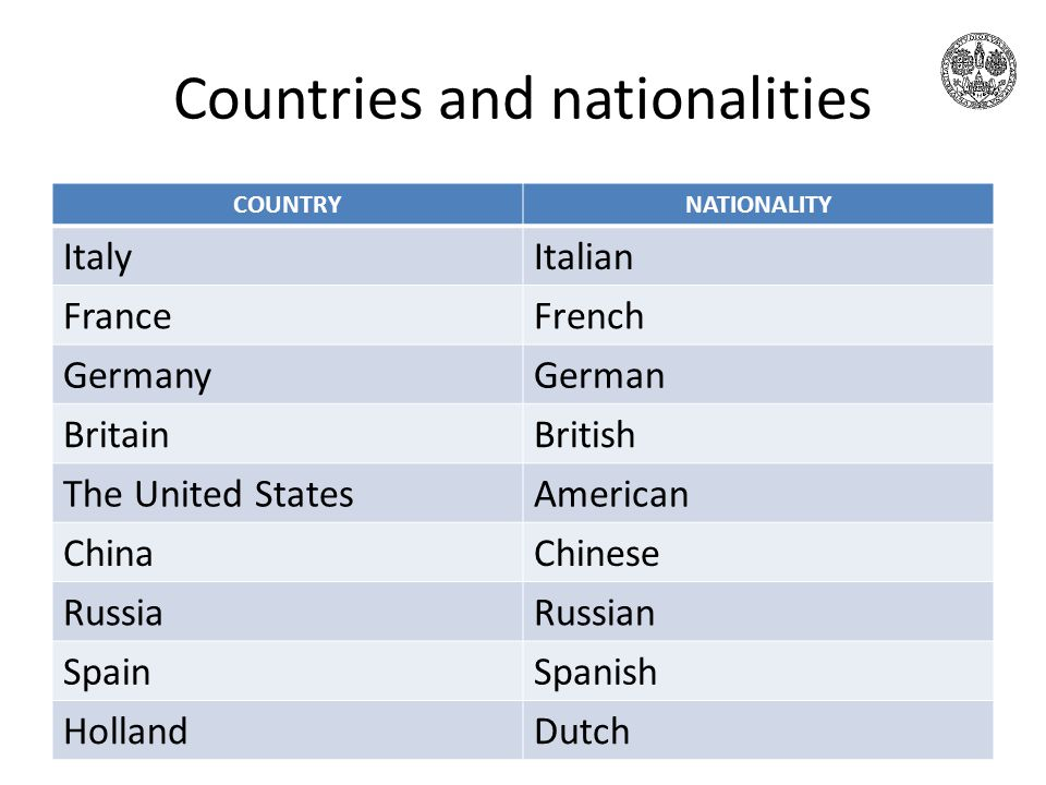 Countries and nationalities COUNTRYNATIONALITY ItalyItalian FranceFrench GermanyGerman BritainBritish The United StatesAmerican ChinaChinese RussiaRussian SpainSpanish HollandDutch