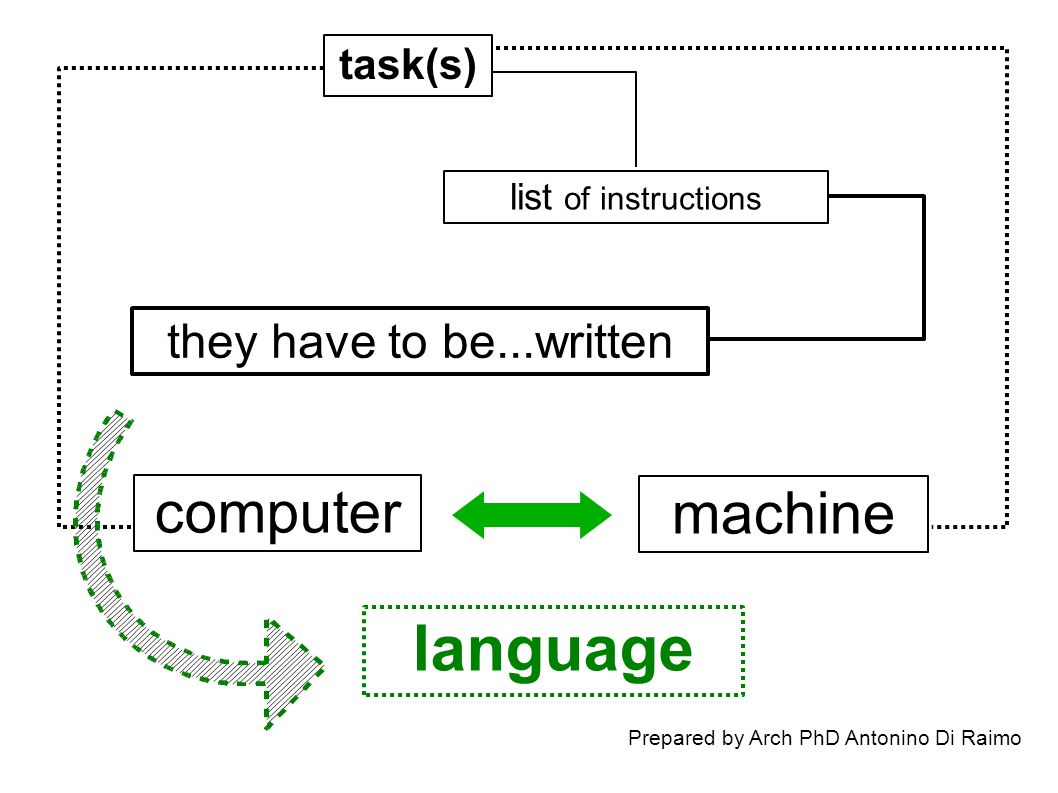 machine computer task(s) list of instructions they have to be...written language
