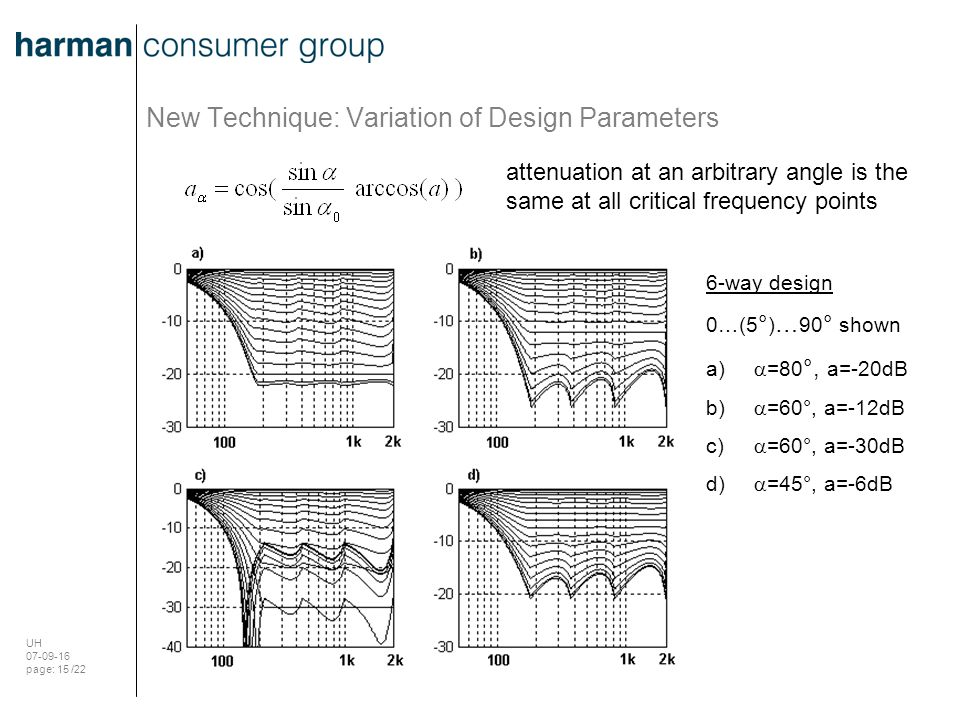 UH 07-09-16 page: 15 /22 New Technique: Variation of Design Parameters attenuation at an arbitrary angle is the same at all critical frequency points