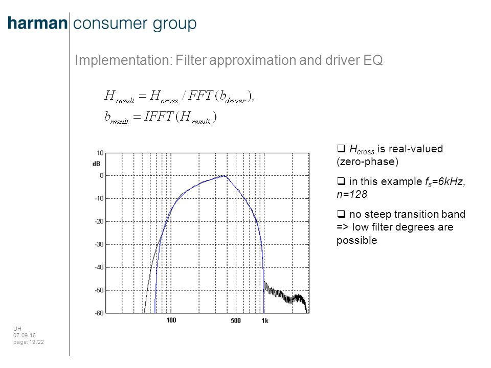 UH 07-09-16 page: 19 /22 Implementation: Filter approximation and driver EQ  H cross is real-valued (zero-phase)  in this example f s =6kHz, n=128 