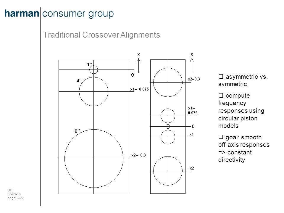 UH 07-09-16 page: 3 /22 Traditional Crossover Alignments  asymmetric vs. symmetric  compute frequency responses using circular piston models  goal: