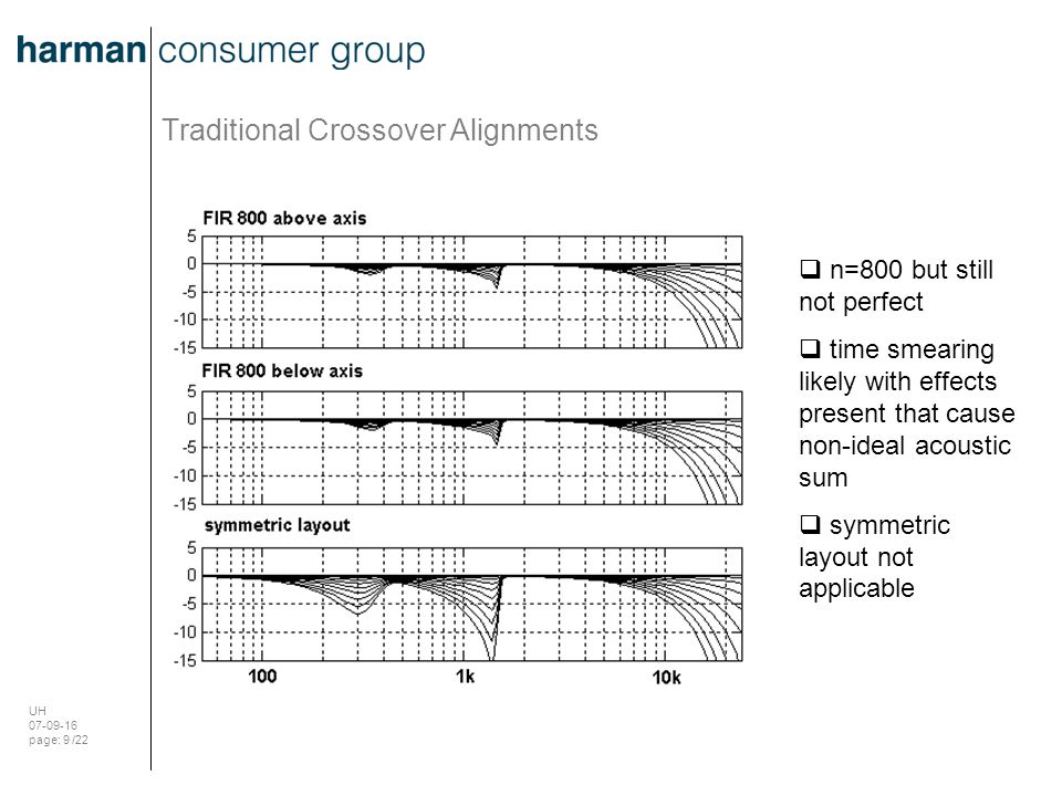 UH 07-09-16 page: 20 /22 Implementation: Filter approximation and driver EQ Measured driver impulse response FIR crossover-EQ impulse response resulting acoustic impulse response