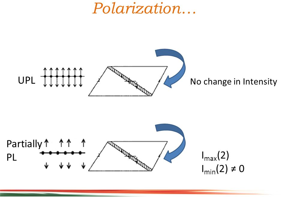 Polarization… No change in Intensity UPL Partially PL I max (2) I min (2) ≠ 0
