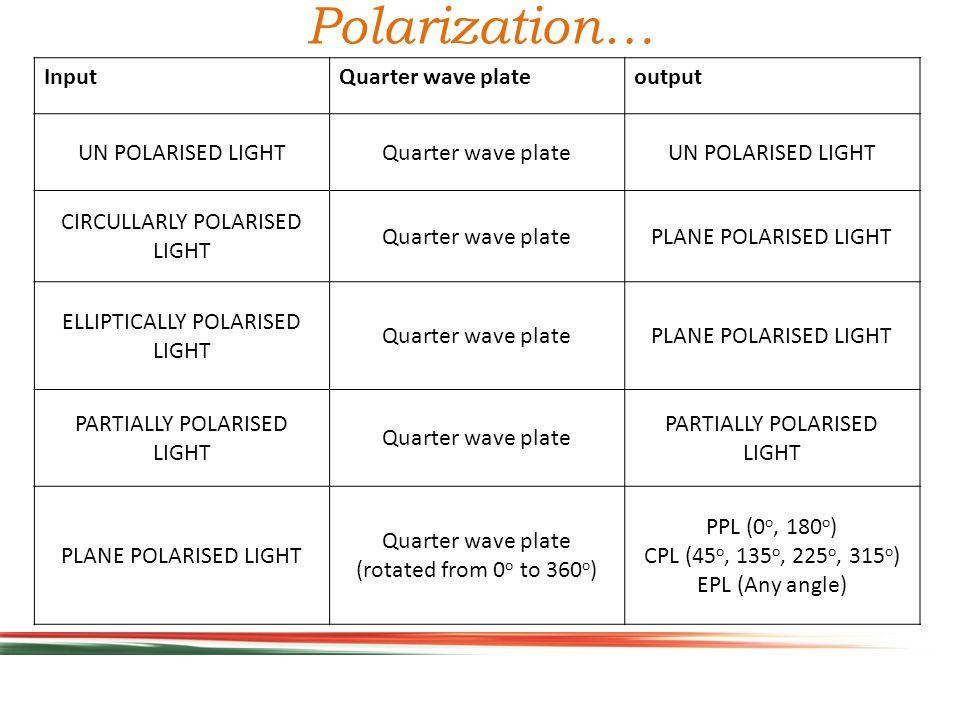 Polarization… InputQuarter wave plateoutput UN POLARISED LIGHTQuarter wave plateUN POLARISED LIGHT CIRCULLARLY POLARISED LIGHT Quarter wave platePLANE POLARISED LIGHT ELLIPTICALLY POLARISED LIGHT Quarter wave platePLANE POLARISED LIGHT PARTIALLY POLARISED LIGHT Quarter wave plate PARTIALLY POLARISED LIGHT PLANE POLARISED LIGHT Quarter wave plate (rotated from 0 o to 360 o ) PPL (0 o, 180 o ) CPL (45 o, 135 o, 225 o, 315 o ) EPL (Any angle)