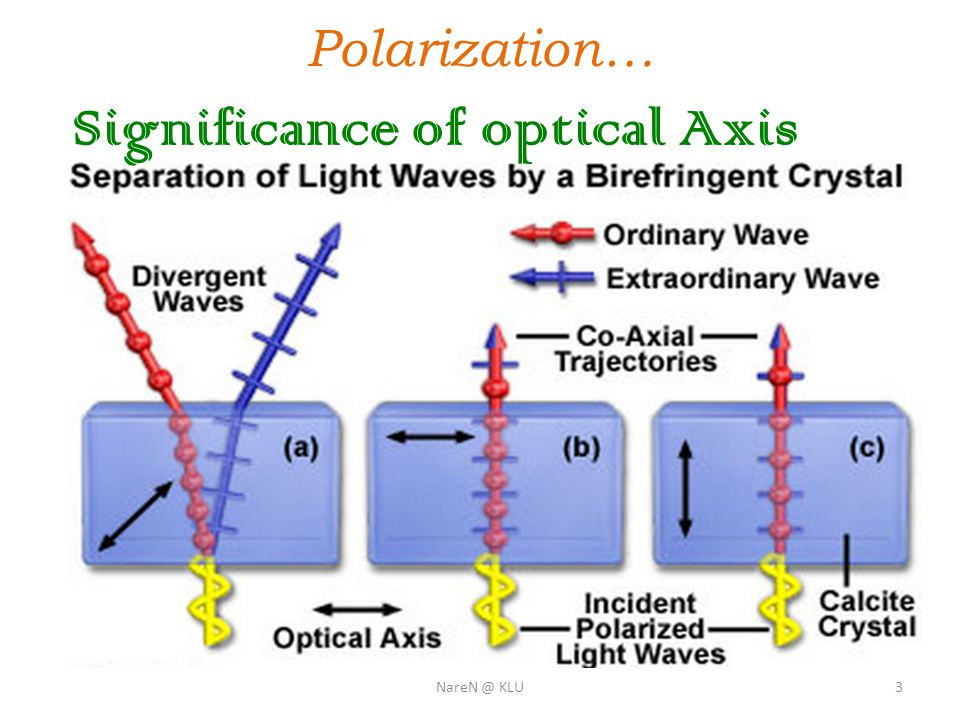Polarization… Pile of plates Polarizing angle for glass: 57.5 Inclined at 32.5 Transmitted light is partially polarized