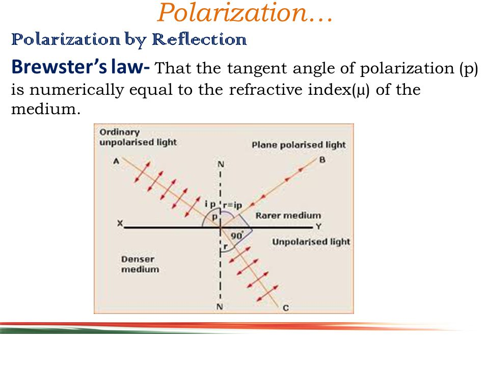 Polarization… Polarization by Reflection Brewster's law- That the tangent angle of polarization (p) is numerically equal to the refractive index(µ) of the medium.