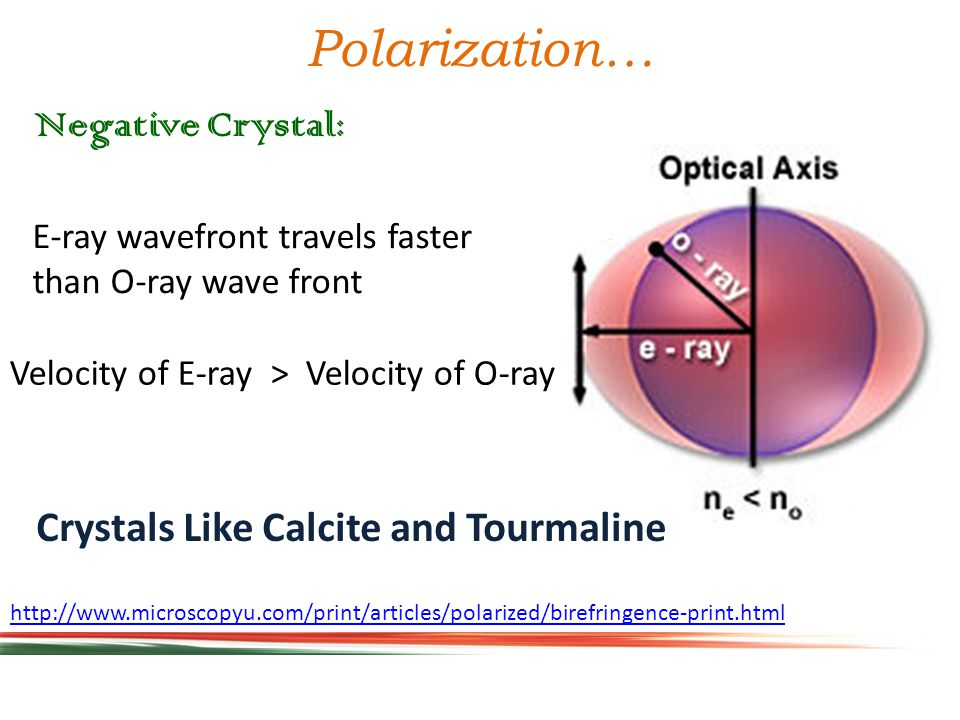 Significance of optical Axis