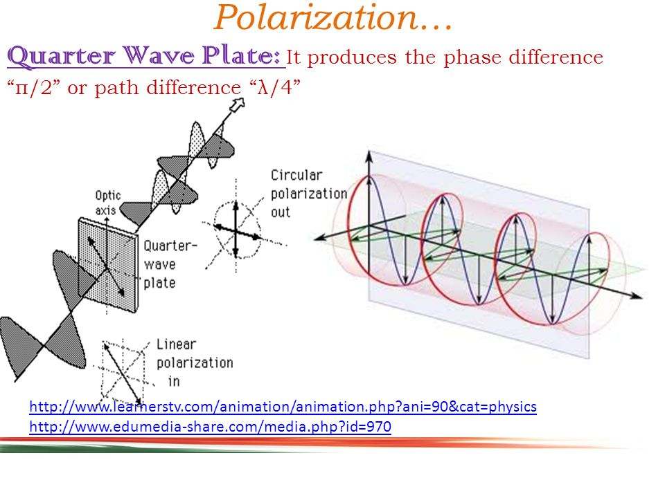 Polarization… It produces the phase difference п or path difference λ/2  HWP produces a phase difference п between O-ray and e-ray.