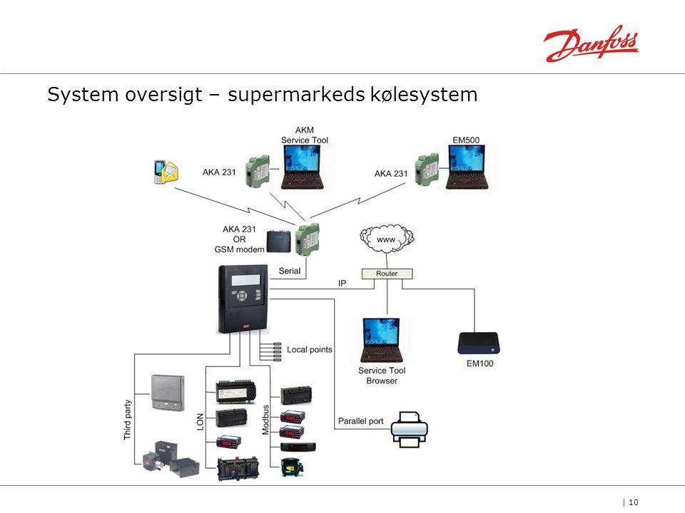 | 10 System oversigt – supermarkeds kølesystem